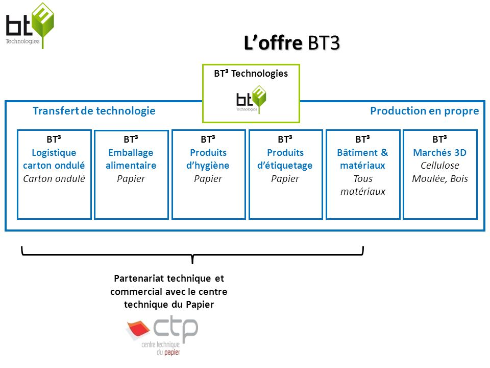 L'offre BT3 Transfert de technologie Production en propre