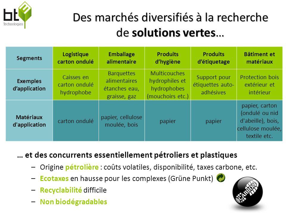 Des marchés diversifiés à la recherche de solutions vertes…