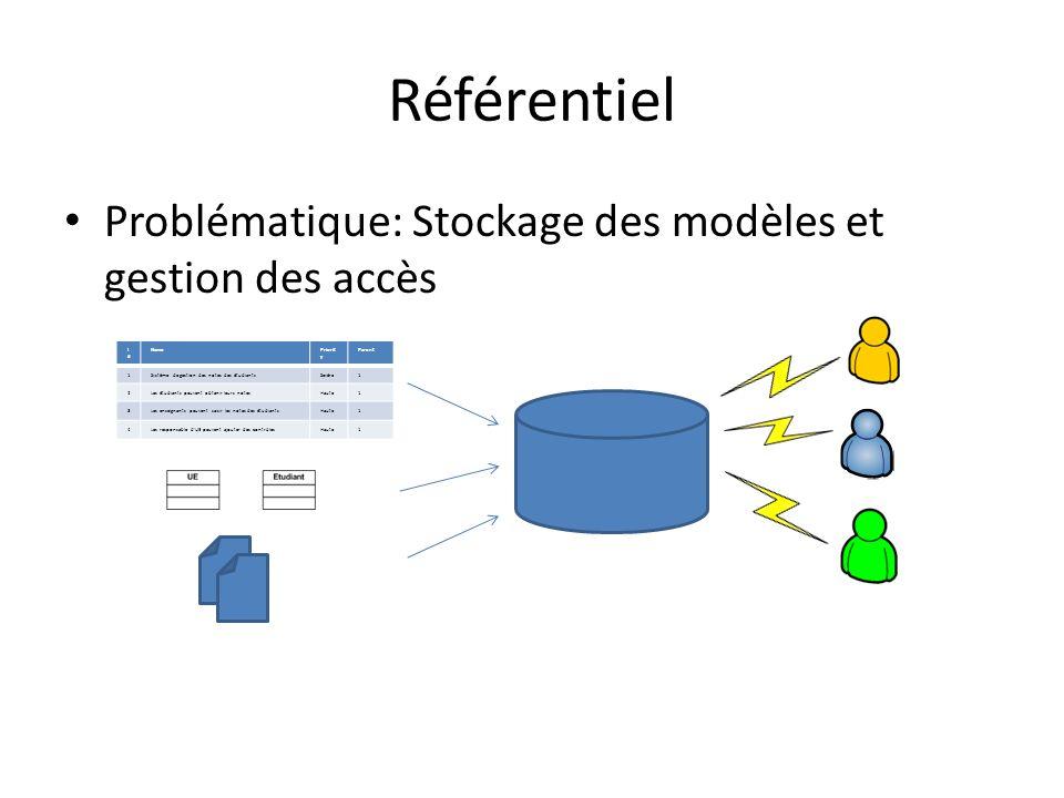 Référentiel Problématique: Stockage des modèles et gestion des accès