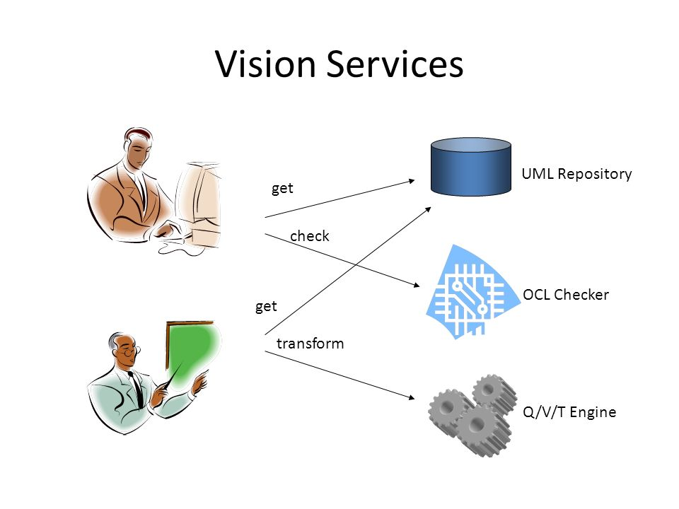Vision Services UML Repository get check OCL Checker get transform