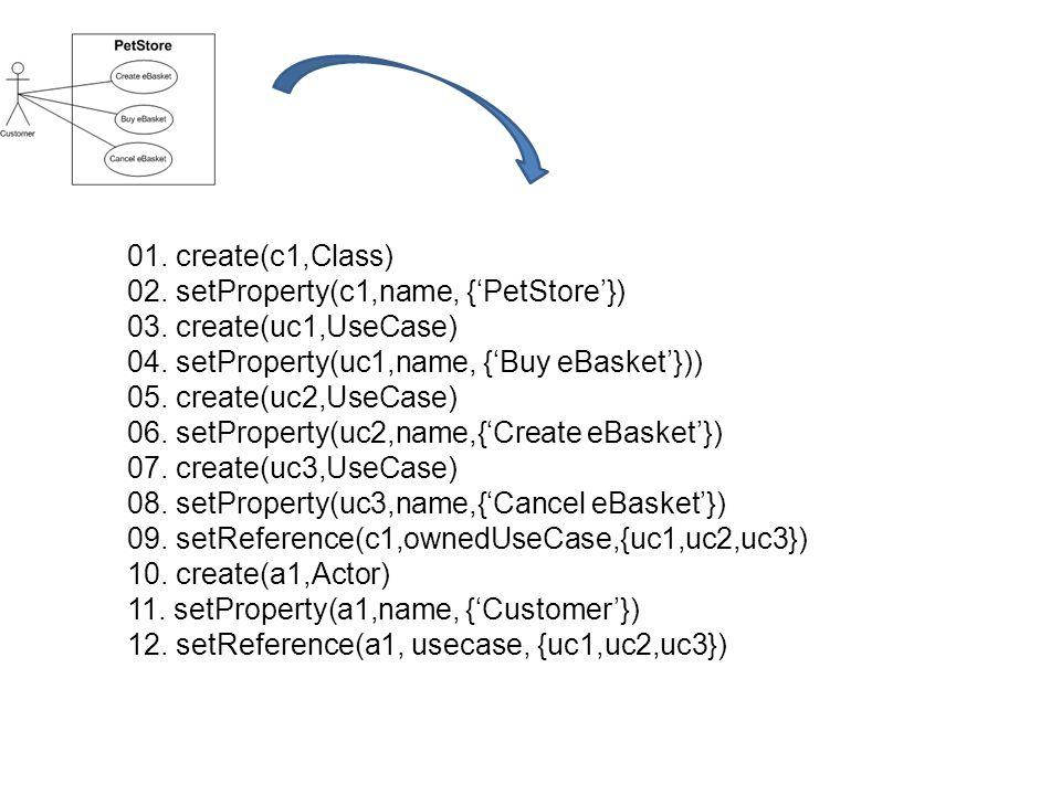 01. create(c1,Class)02. setProperty(c1,name, {'PetStore'}) 03. create(uc1,UseCase) 04. setProperty(uc1,name, {'Buy eBasket'}))