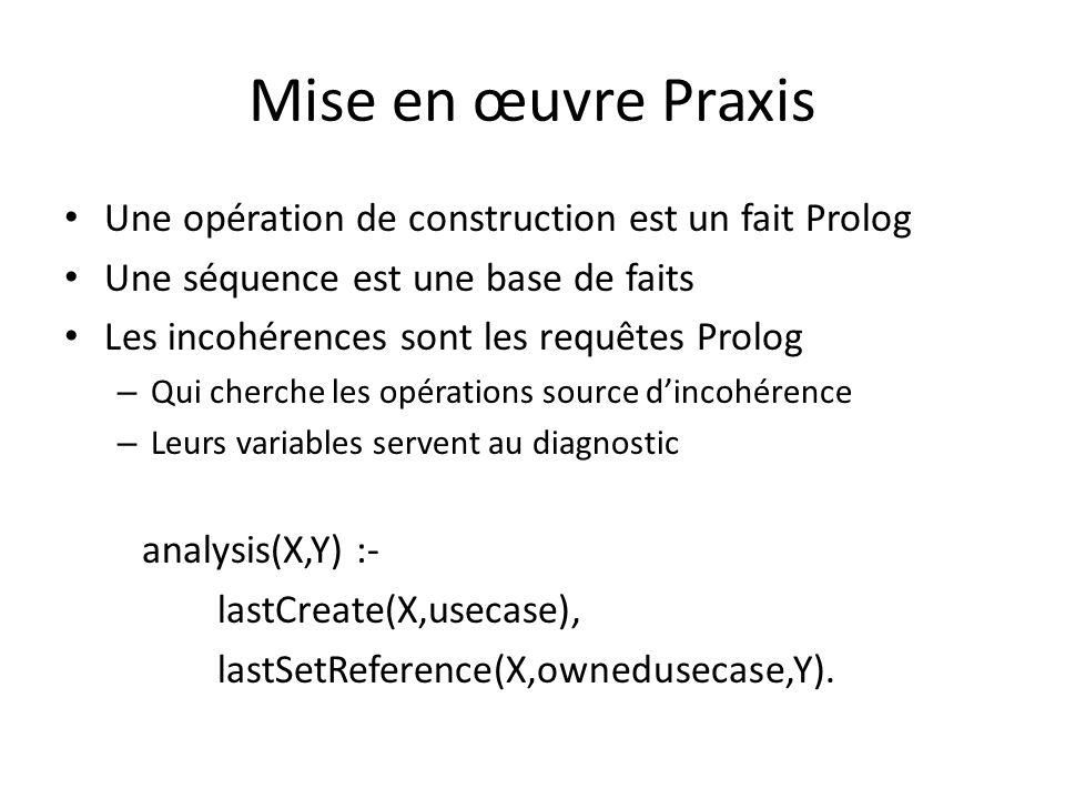 Mise en œuvre Praxis Une opération de construction est un fait Prolog