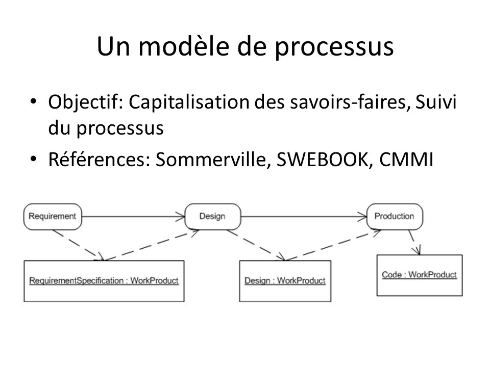 Un modèle de processusObjectif: Capitalisation des savoirs-faires, Suivi du processus.