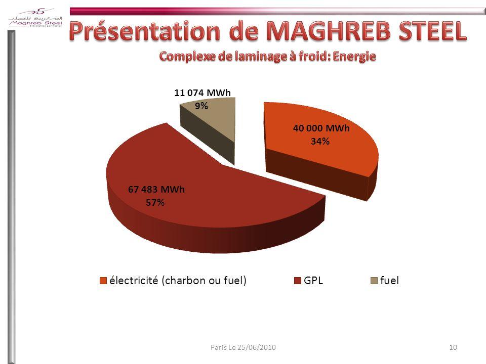Présentation de MAGHREB STEEL Complexe de laminage à froid: Energie
