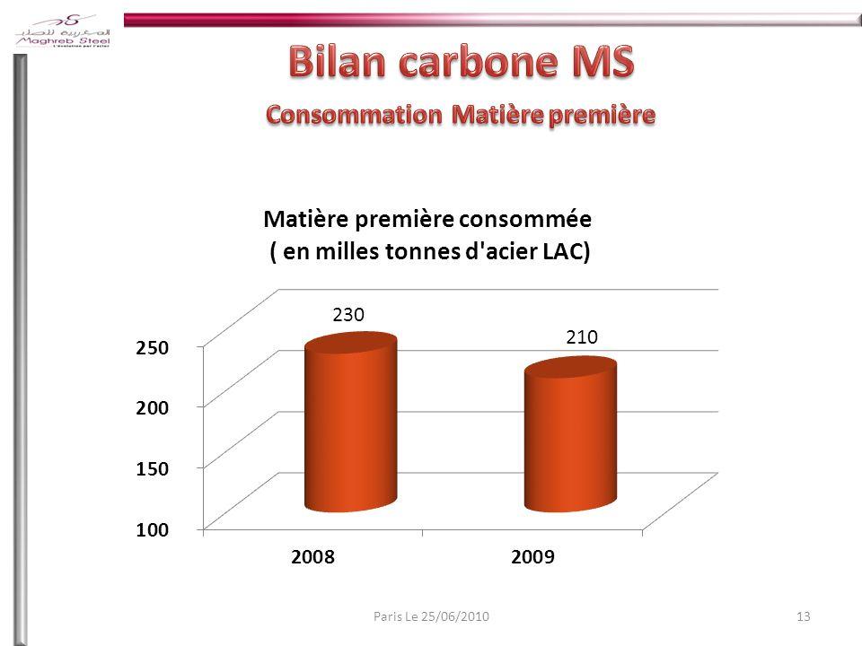 Consommation Matière première