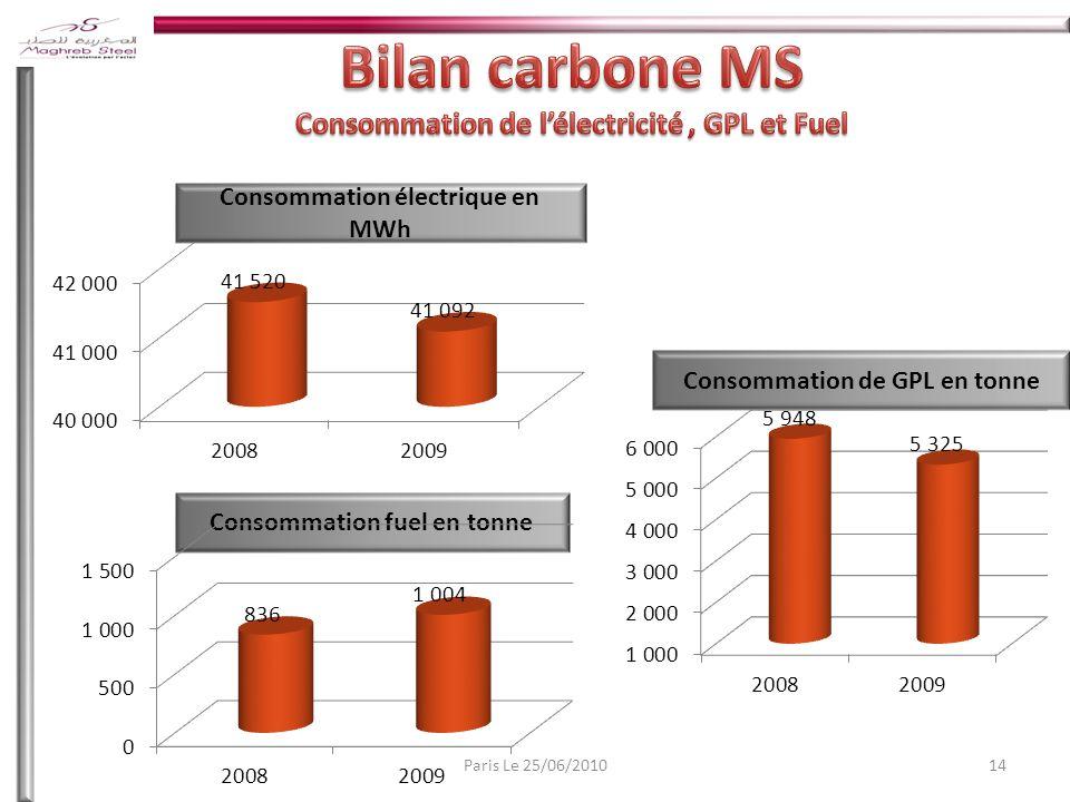 Bilan carbone MS Consommation de l'électricité , GPL et Fuel