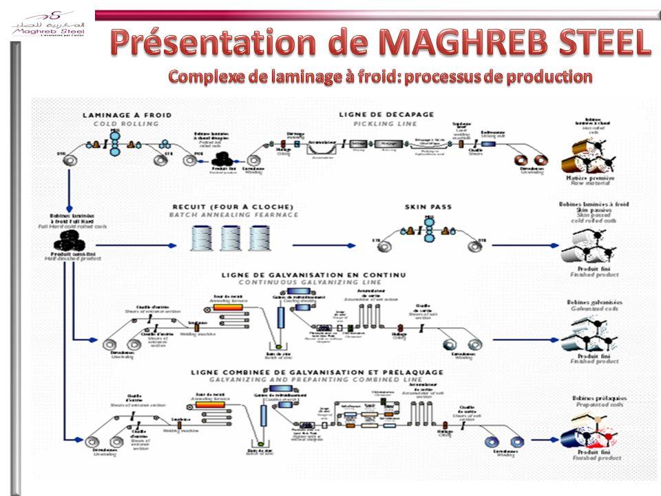 Présentation de MAGHREB STEEL Complexe de laminage à froid: processus de production