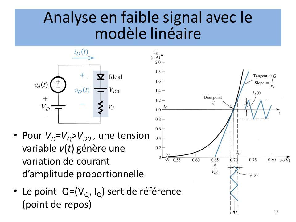 Analyse en faible signal avec le modèle linéaire