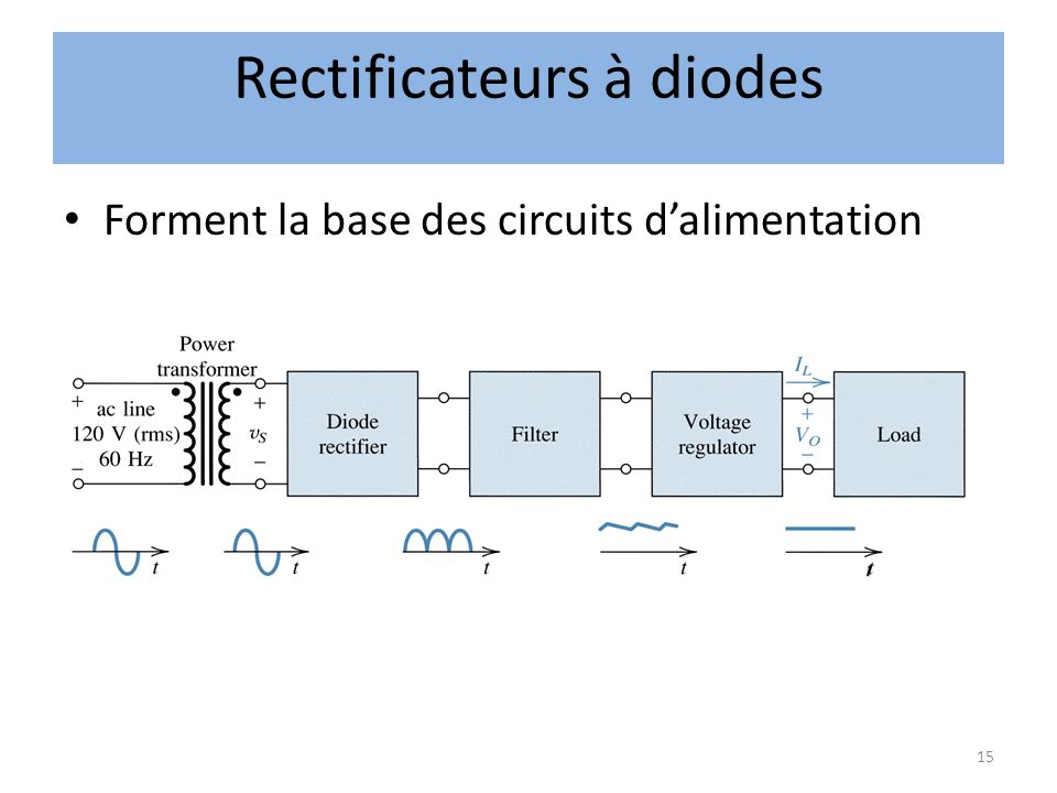 Rectificateurs à diodes