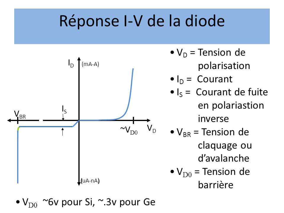 Réponse I-V de la diode VD = Tension de polarisation ID = Courant