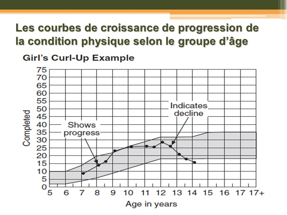 Les courbes de croissance de progression de la condition physique selon le groupe d'âge