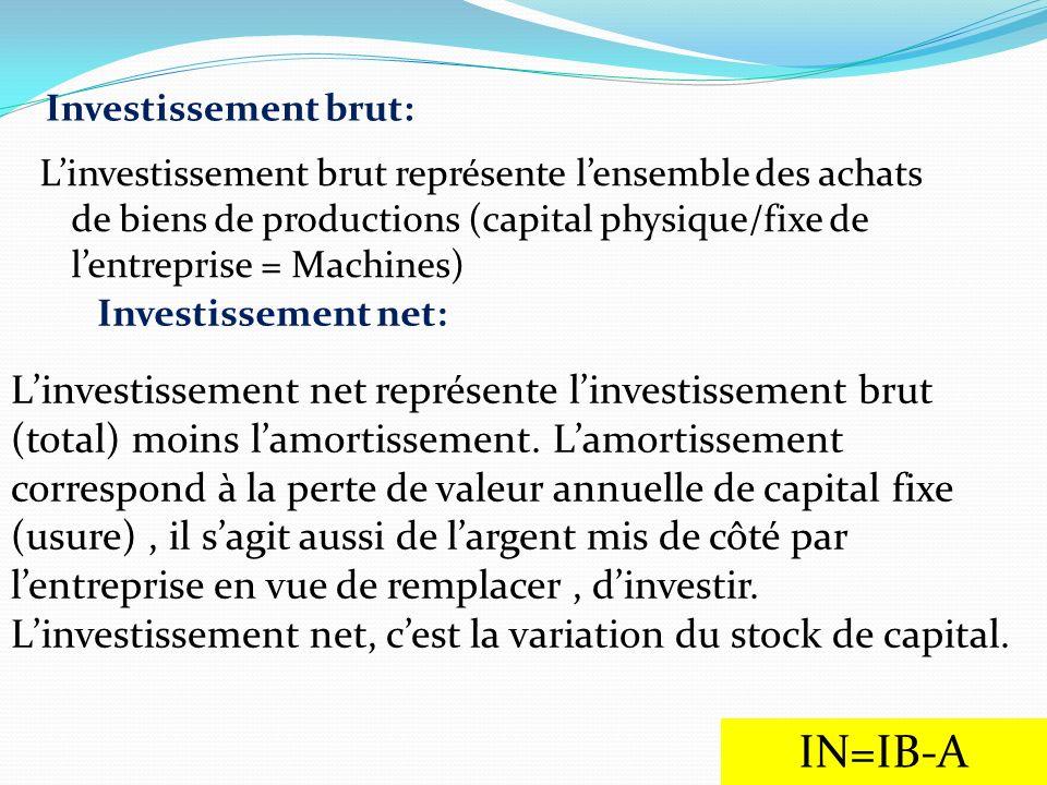Investissement brut: