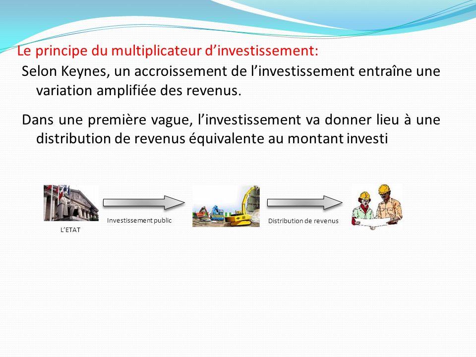 Le principe du multiplicateur d'investissement: