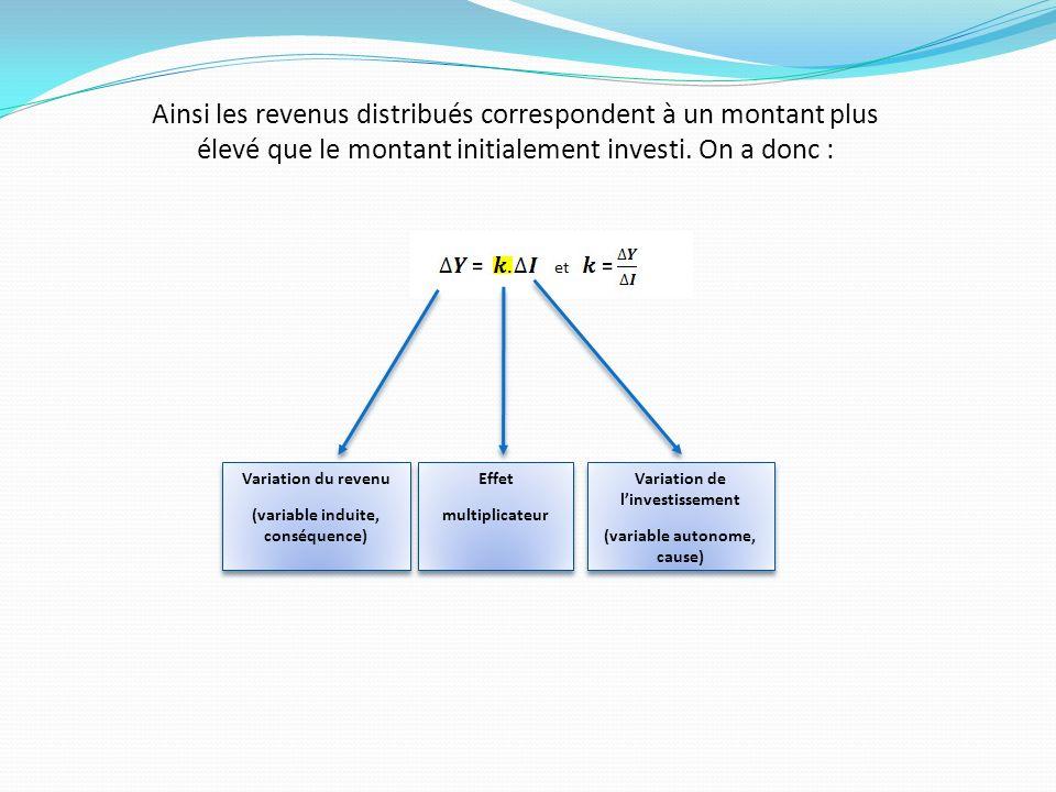 Ainsi les revenus distribués correspondent à un montant plus élevé que le montant initialement investi. On a donc :