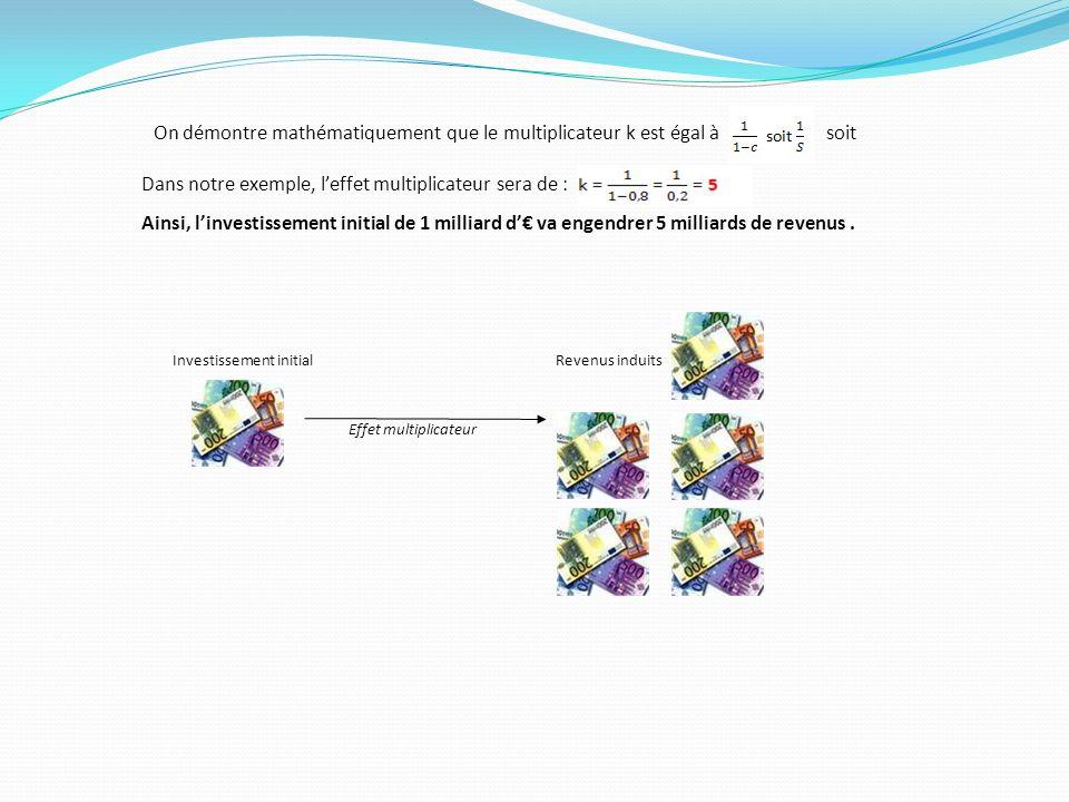 On démontre mathématiquement que le multiplicateur k est égal à soit