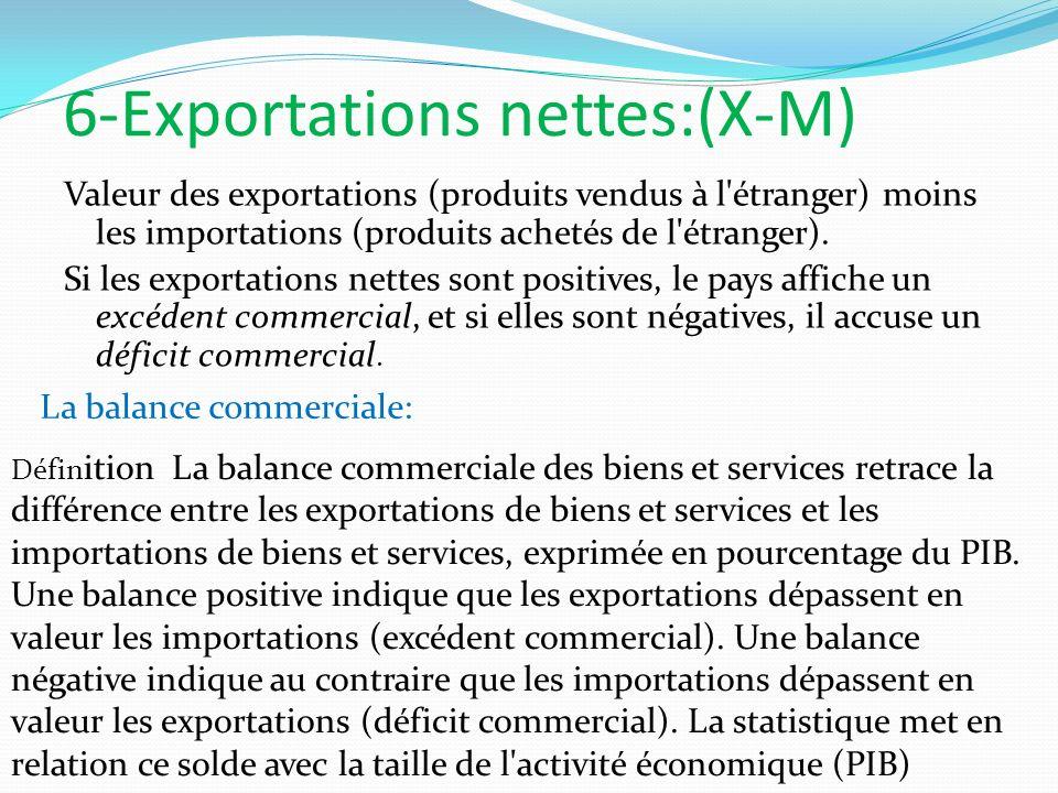6-Exportations nettes:(X-M)