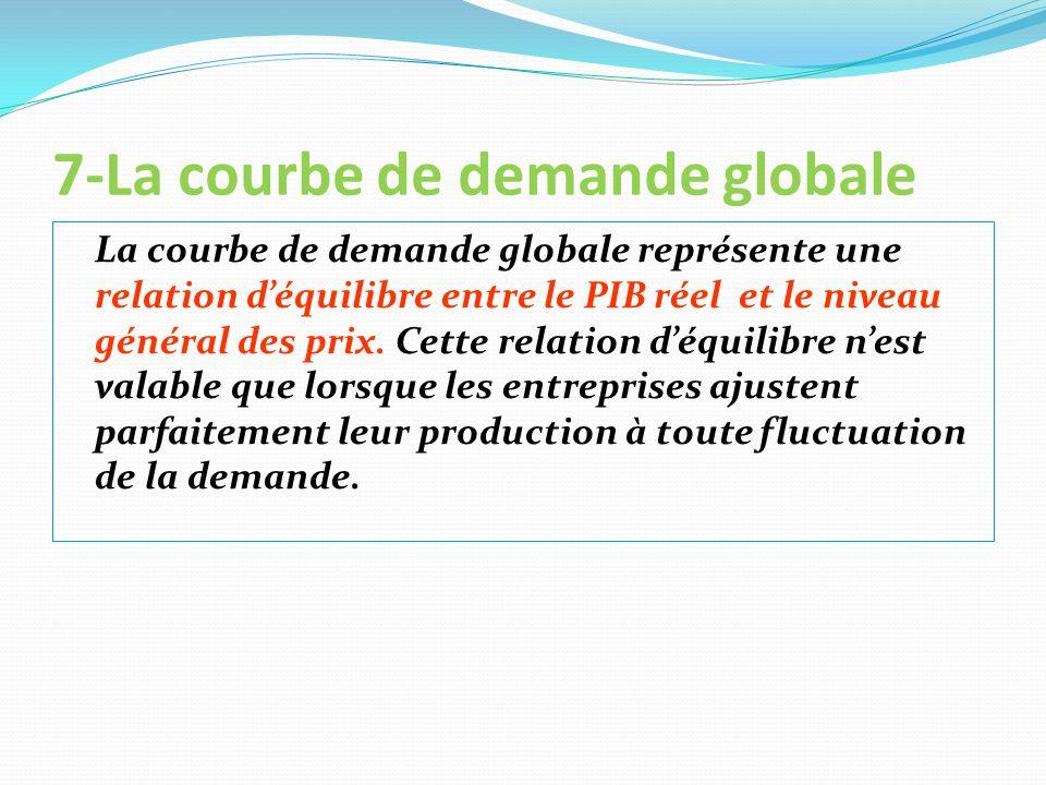 7-La courbe de demande globale