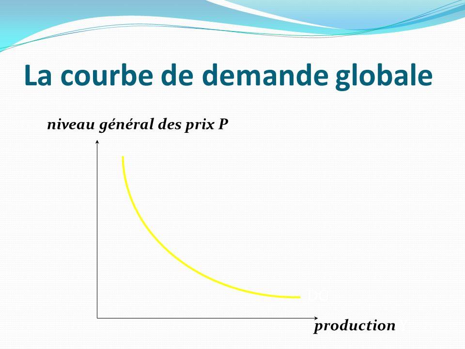La courbe de demande globale