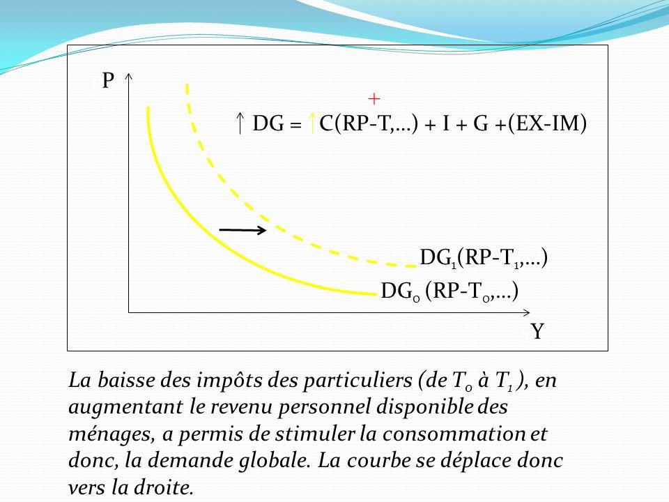 P P. + DG = C(RP-T,…) + I + G +(EX-IM) DG1(RP-T1,…) DG0 (RP-T0,…) Y. Y.