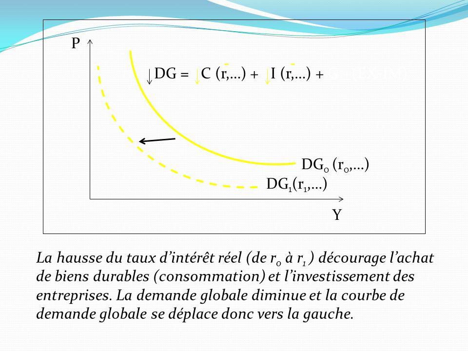 P - - DG = C (r,…) + I (r,…) + G +(EX-IM) DG0 (r0,…) DG1(r1,…) Y. La hausse du taux d'intérêt réel (de r0 à r1 ) décourage l'achat.