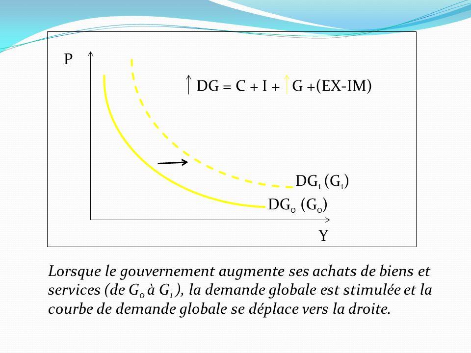 P DG = C + I + G +(EX-IM) DG1 (G1) DG0 (G0) Y. Lorsque le gouvernement augmente ses achats de biens et.