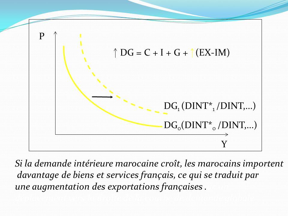 P DG = C + I + G + (EX-IM) DG1 (DINT*1 /DINT,...) DG0(DINT*0 /DINT,...) Y. Si la demande intérieure marocaine croît, les marocains importent.