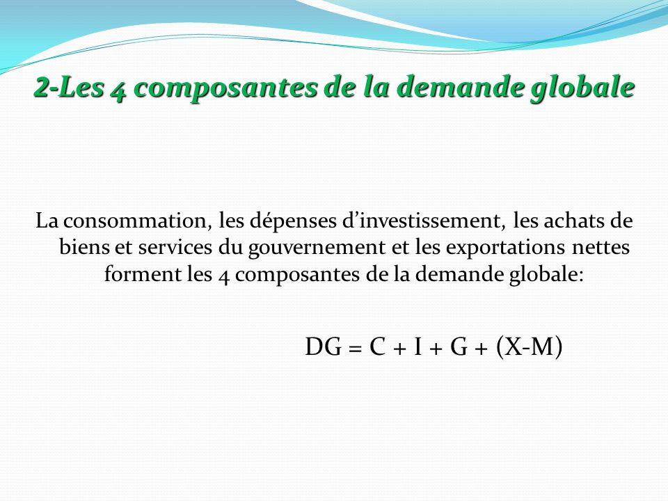 2-Les 4 composantes de la demande globale