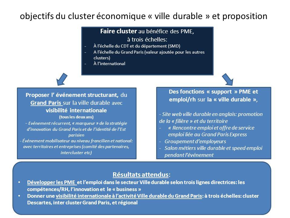objectifs du cluster économique « ville durable » et proposition