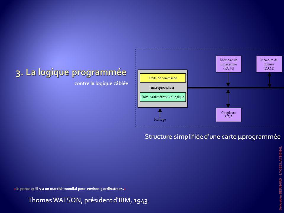3. La logique programmée Structure simplifiée d'une carte µprogrammée