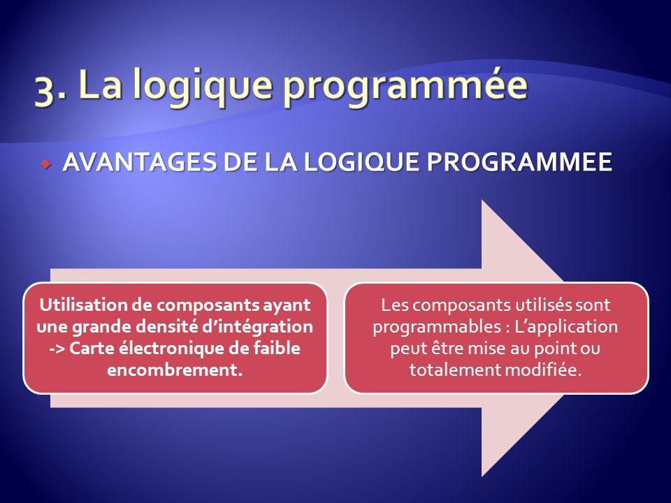 3. La logique programmée AVANTAGES DE LA LOGIQUE PROGRAMMEE