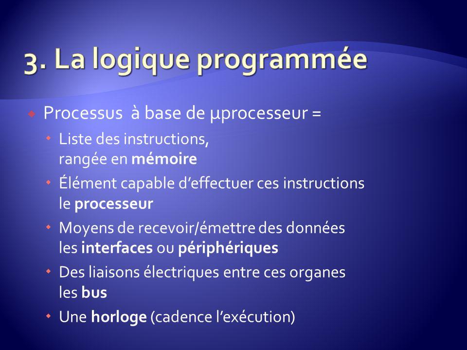 3. La logique programmée Processus à base de µprocesseur =