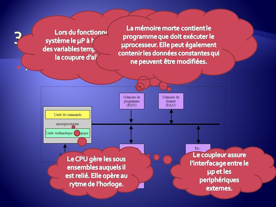 3. La logique programmée Architecture de base