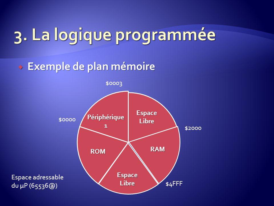 3. La logique programmée Exemple de plan mémoire $0003 Espace Libre