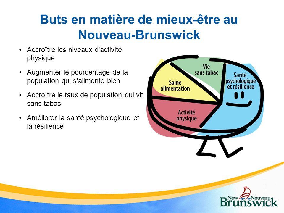 Buts en matière de mieux-être au Nouveau-Brunswick