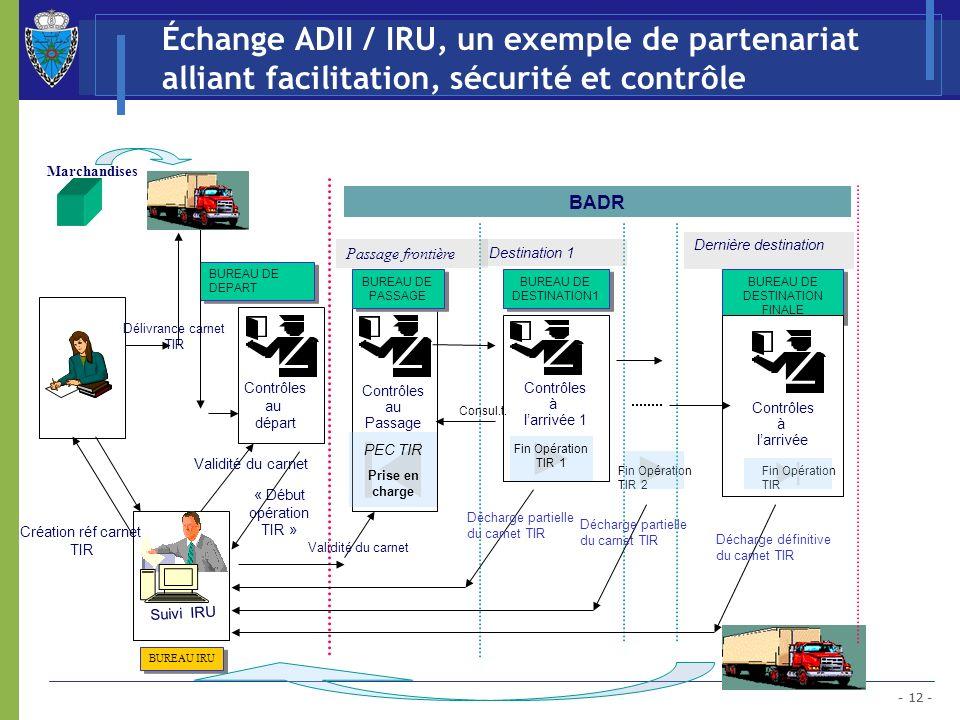 Échange ADII / IRU, un exemple de partenariat alliant facilitation, sécurité et contrôle