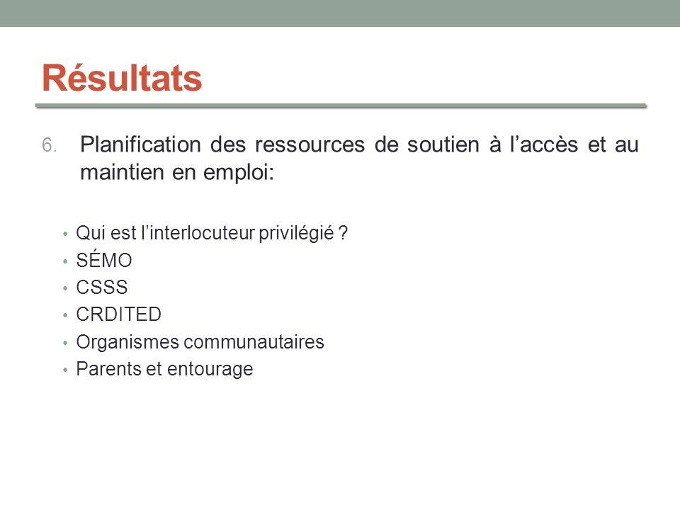 Résultats Planification des ressources de soutien à l'accès et au maintien en emploi: Qui est l'interlocuteur privilégié