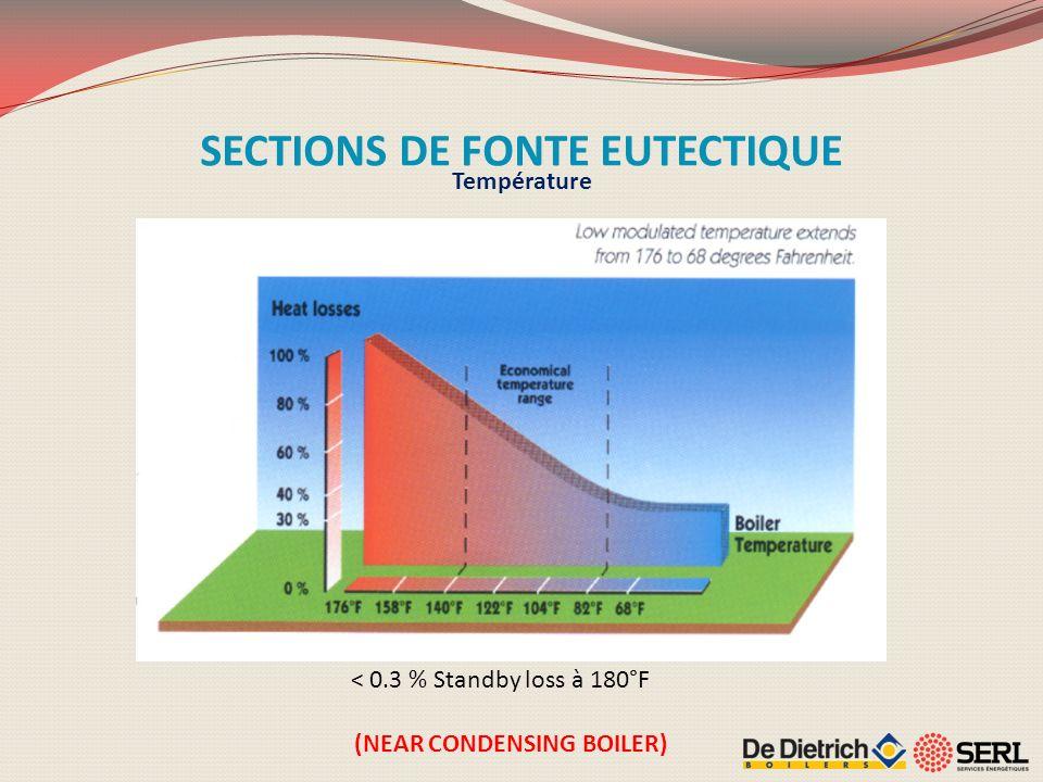 SECTIONS DE FONTE EUTECTIQUE (NEAR CONDENSING BOILER)