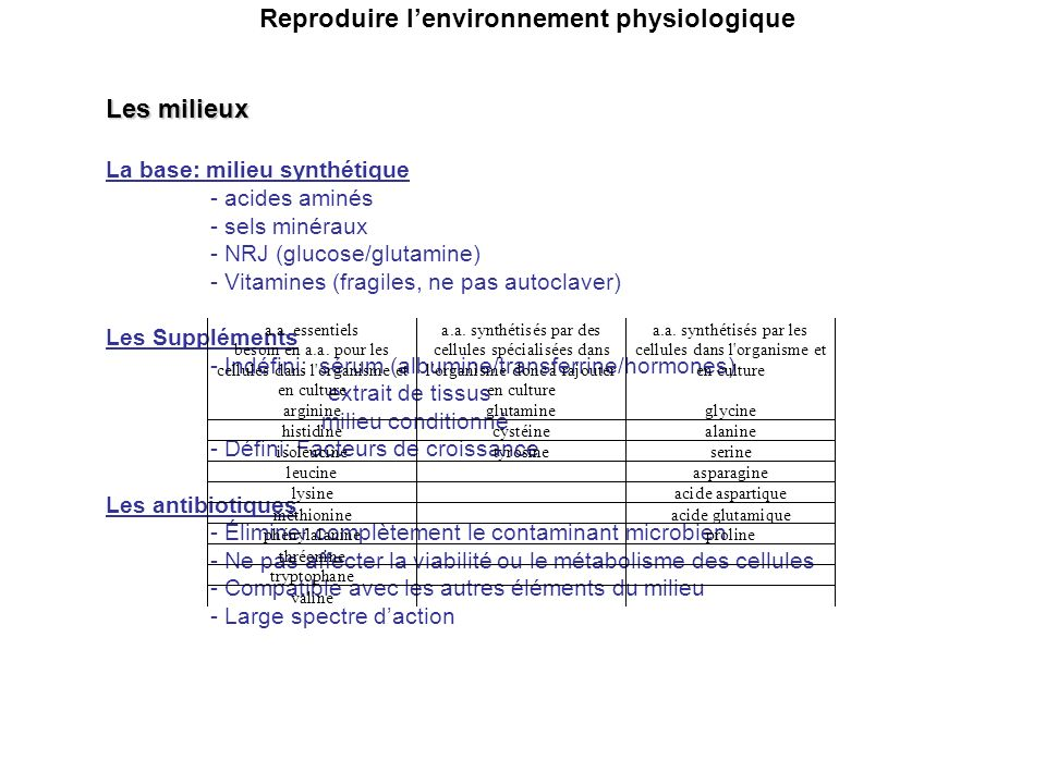 Reproduire l'environnement physiologique