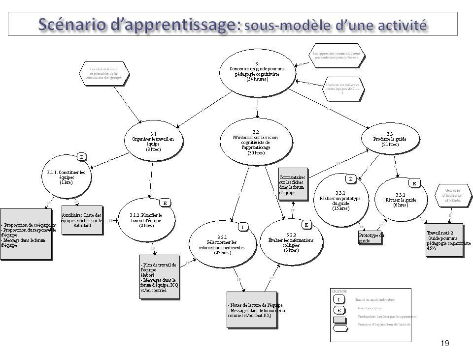 Scénario d'apprentissage: sous-modèle d'une activité