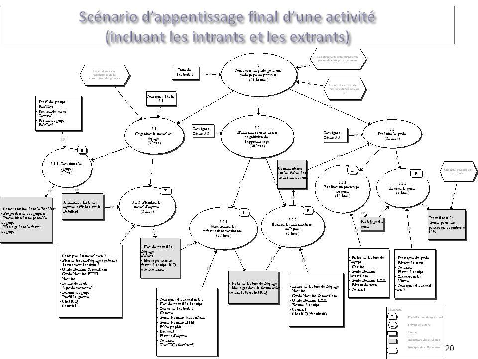 Scénario d'appentissage final d'une activité (incluant les intrants et les extrants)
