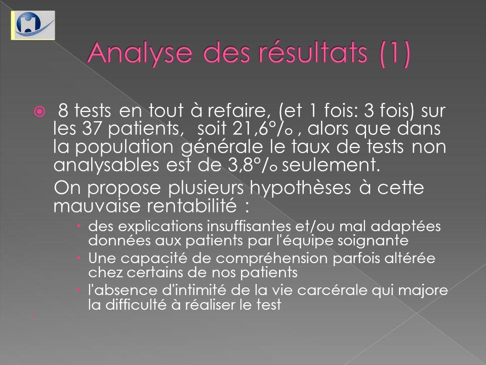 Analyse des résultats (1)