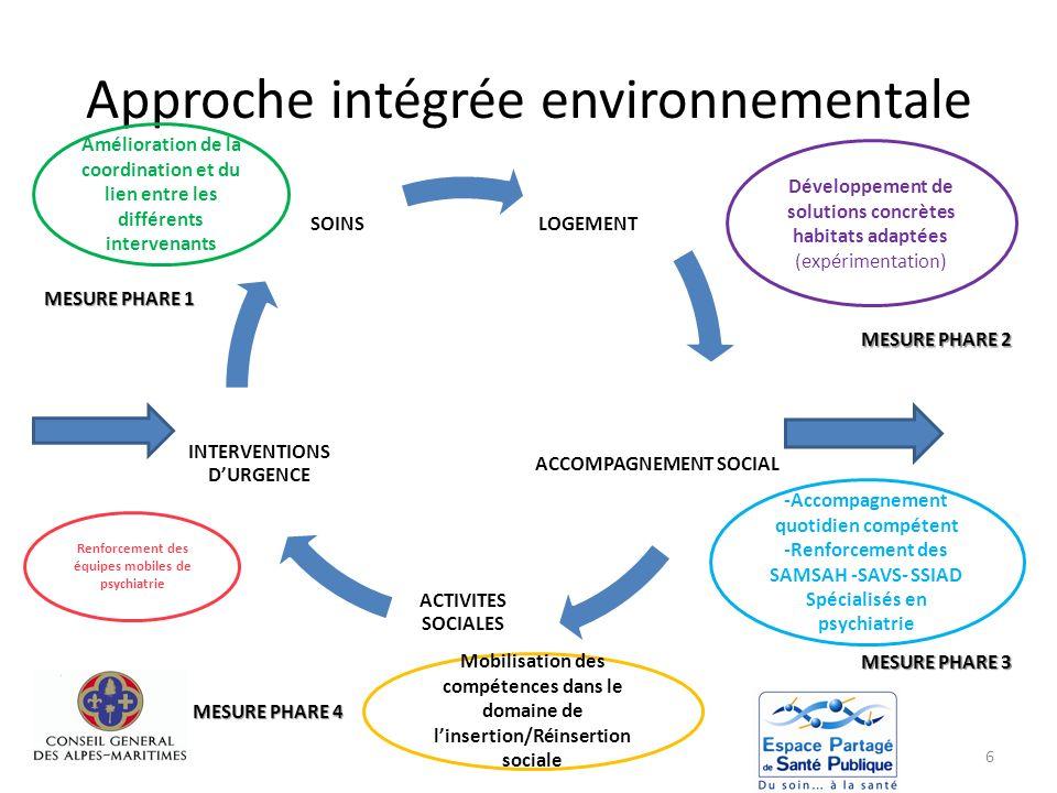 Approche intégrée environnementale