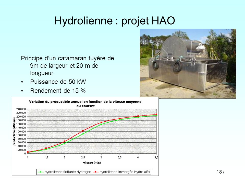 Hydrolienne : projet HAO