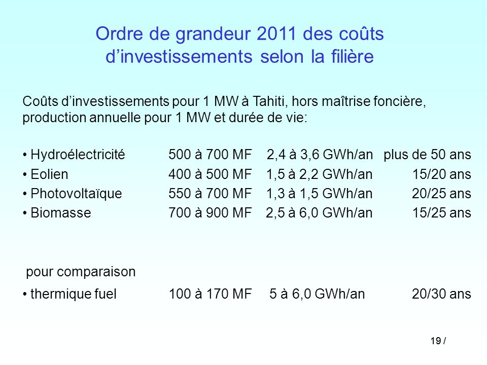Ordre de grandeur 2011 des coûts d'investissements selon la filière
