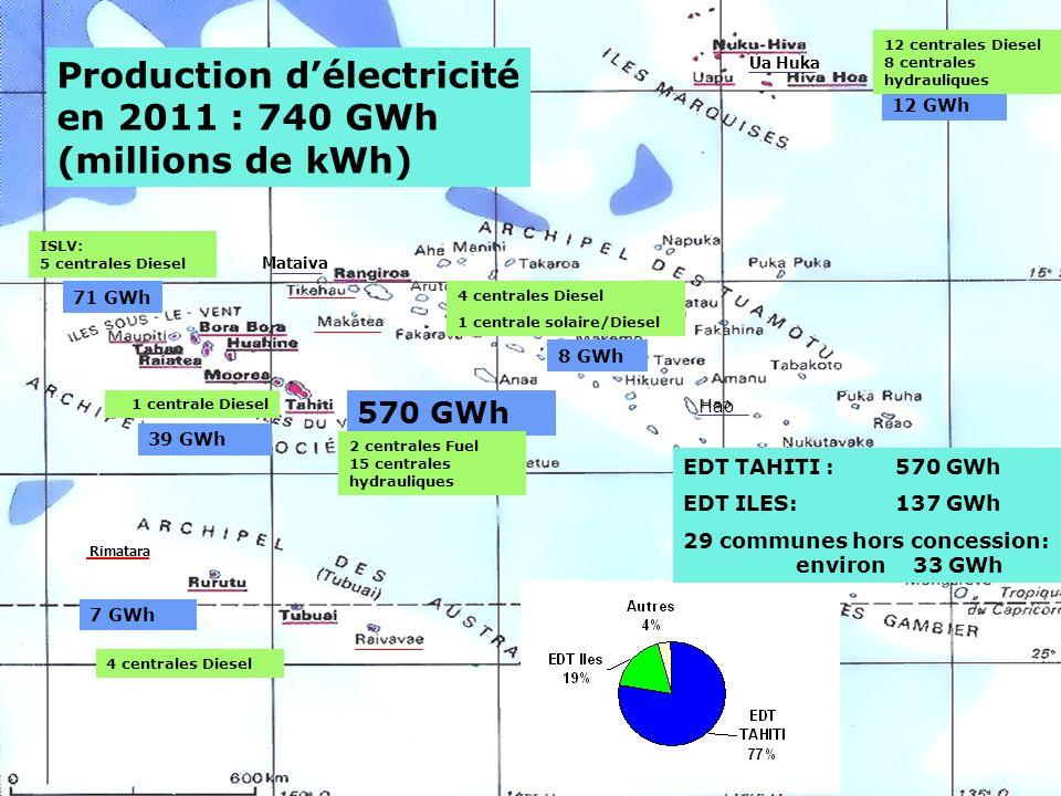 Production d'électricité en 2011 : 740 GWh (millions de kWh)