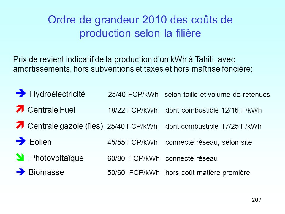 Ordre de grandeur 2010 des coûts de production selon la filière