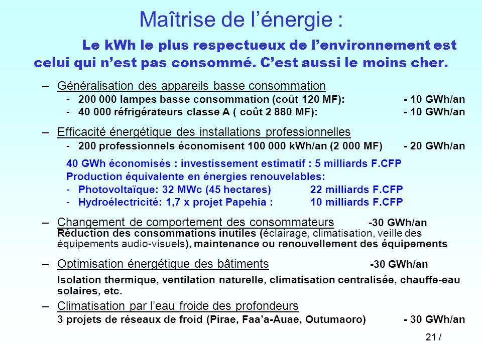 Maîtrise de l'énergie : Le kWh le plus respectueux de l'environnement est celui qui n'est pas consommé. C'est aussi le moins cher.