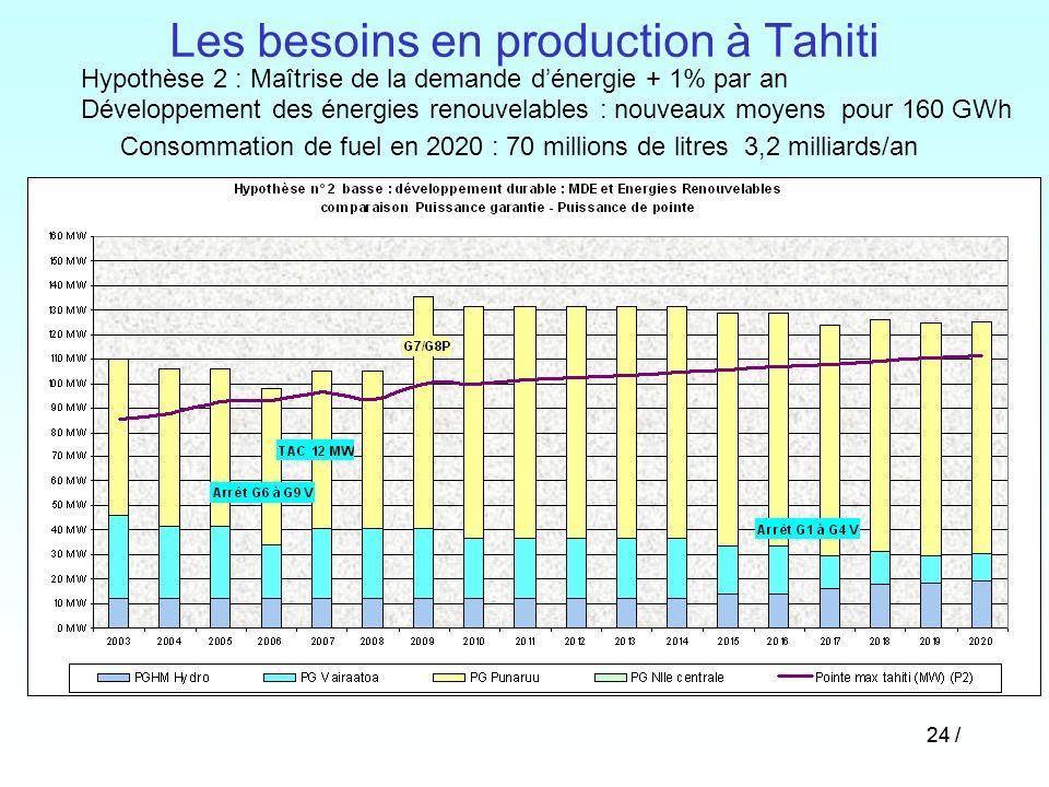 Les besoins en production à Tahiti