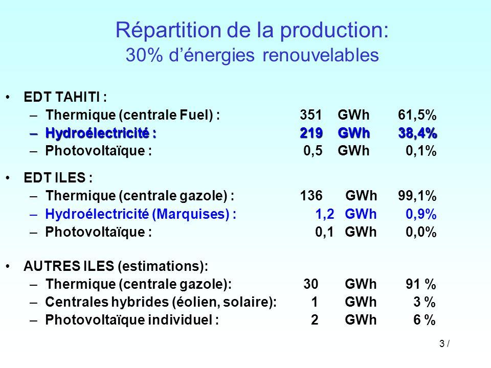Répartition de la production: 30% d'énergies renouvelables