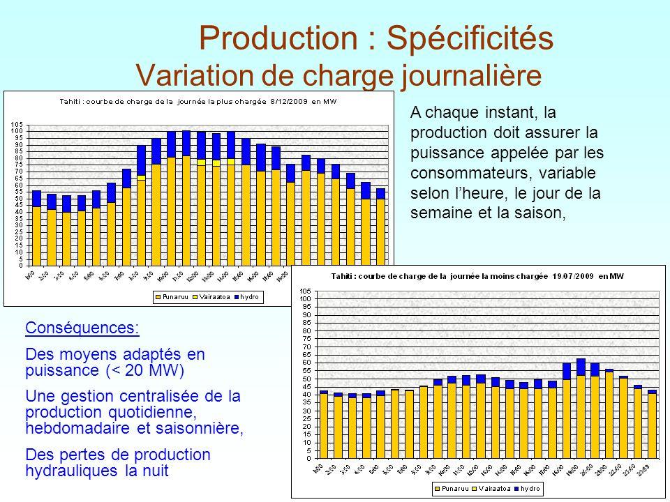 Production : Spécificités Variation de charge journalière